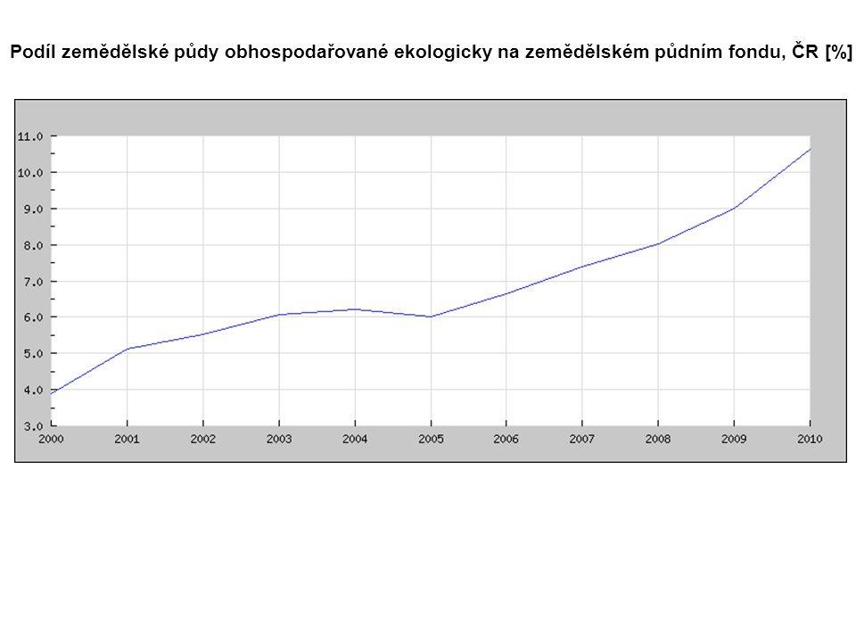 Podíl zemědělské půdy obhospodařované ekologicky na zemědělském půdním fondu, ČR [%]